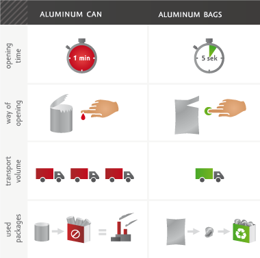 Advantages of aluminum bags